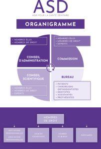 Organigramme Association ASD - Agir pour la Santé Dentaire