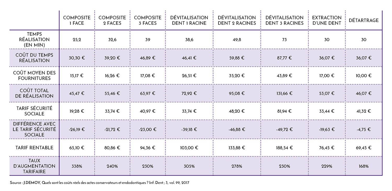 Nomenclature de tarification des soins dentaires